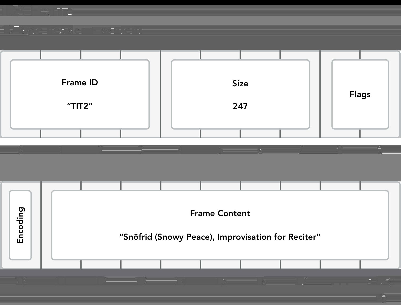 ID3 Frame format