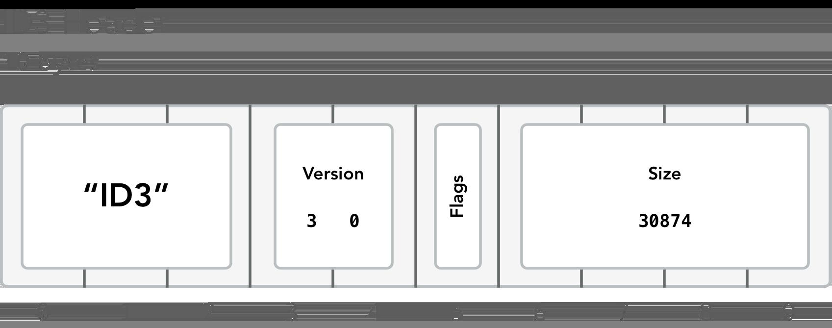 Layout of ID3 metadata