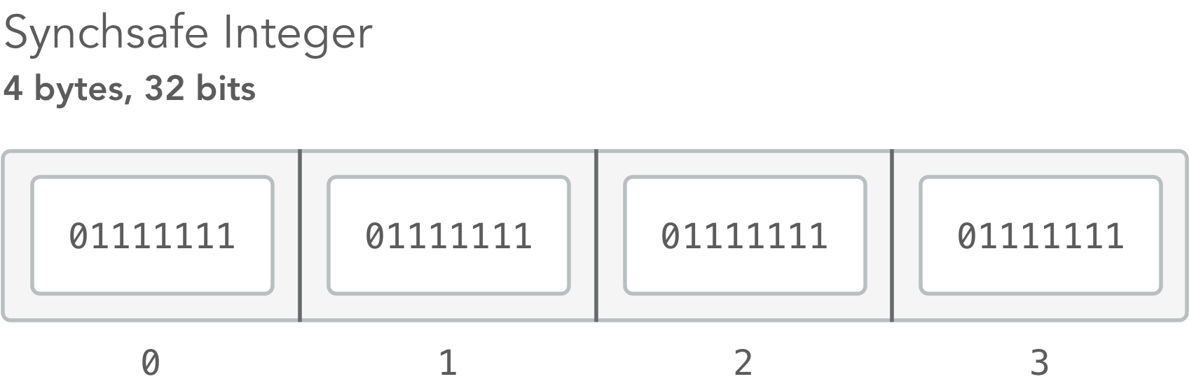 Synchsafe integers